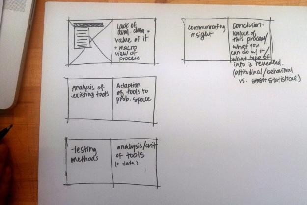 Book Process